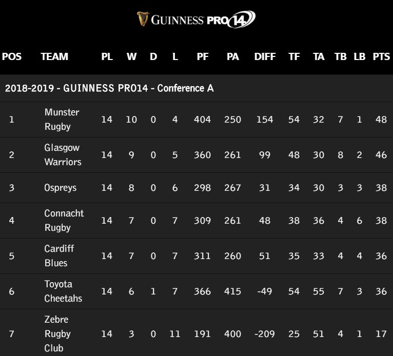 Munster lead Guinness PRO14 Conference A.
