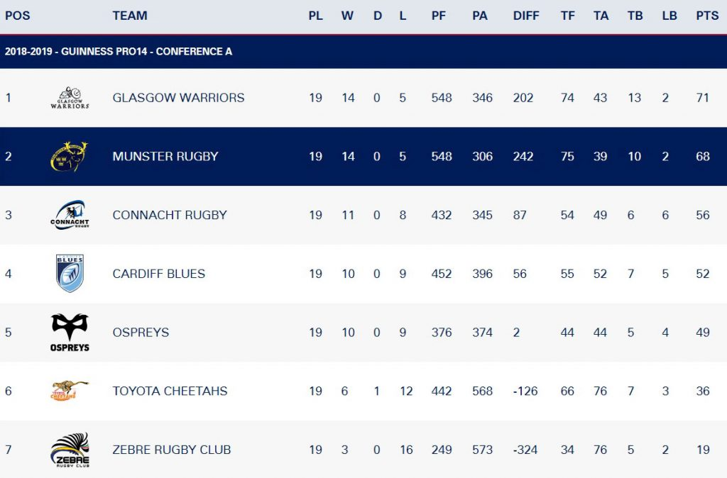The Guinness PRO14 Conference A table with two games to go.